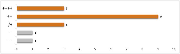 auswertung_umfrage_10