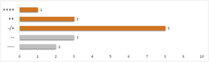 auswertung_umfrage_3
