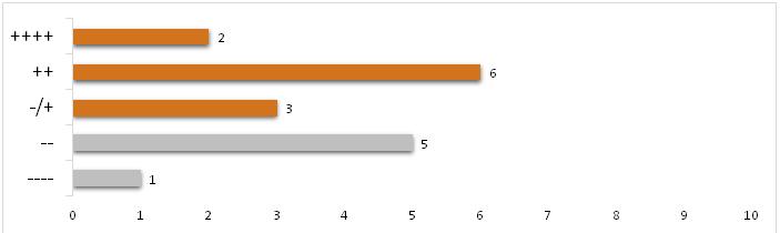 auswertung_umfrage_5