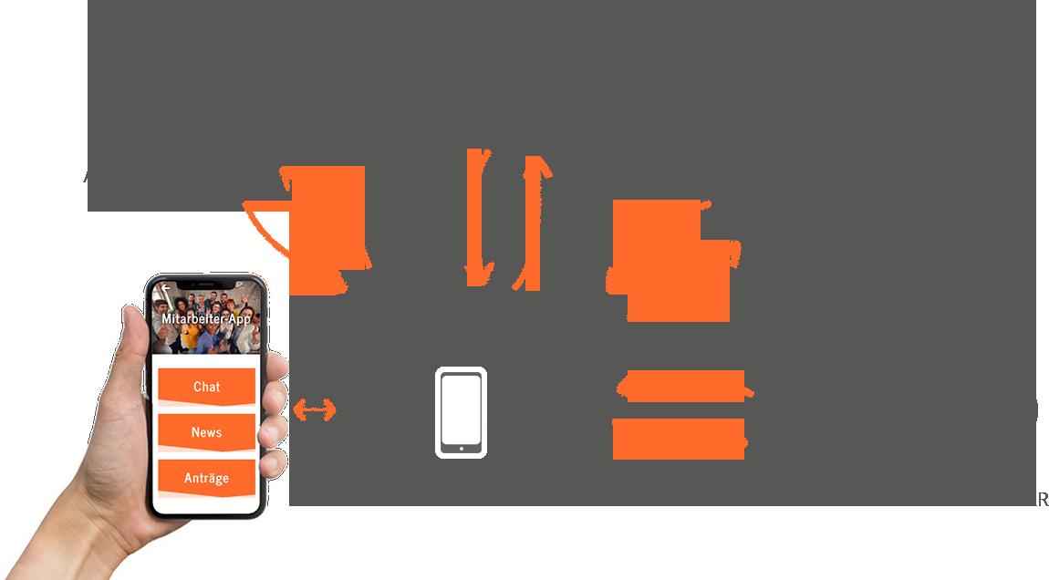 Mögliche Verbindungen zwischen Server und App